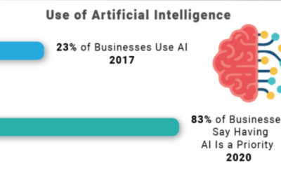 Embracing Bots in Marketing: AI, AR, VR and Chatbots