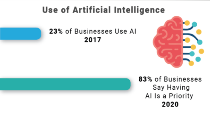use of AI in 2020